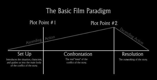 Syd-Field-Basic-Paradigm-Blk